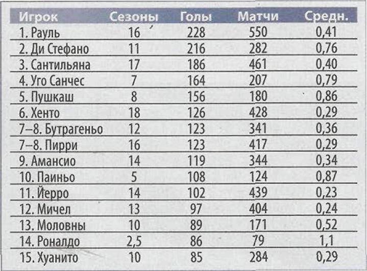 Таблица лучших бомбардиров за всю историю в Испании