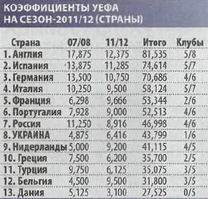 Таблица коэфициентов УЕФА