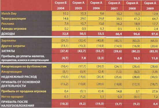Тенденция прибыльности ФК Фиорентина
